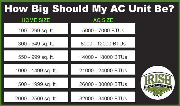 Is Your Ac Unit Big Enough For Your Home