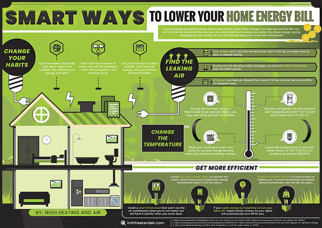Share This Image On Your Site Please Include Attribution To Irish Heating And Air